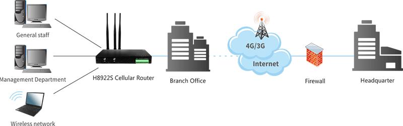 Branch Office Smart Network — Hongdian solutions